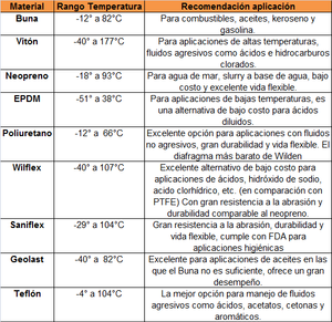 Variedad de diafragmas para bombas Wilden: Buna. vitón, neopreno, EPDM, poliuretano, wilflex, saniflex. geolast y teflon