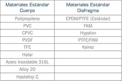 Informacion de los diferentes material de construccion del cuerpo y diafragma de las series: M, G, Alta presion y Alto flujo de valvulas de alivio de Griffco