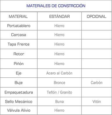 Informacion de los diferentes material de construccion de las bombas de engranes internos serie EI de Sentinel
