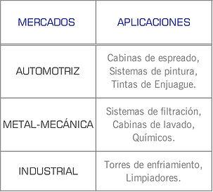 Mercados que cubren las bombas serie 7800 de Gusher: industrial, quimico, papelera, metal mecánico, pintura, Ecoat, espreado, tinas de enjuague