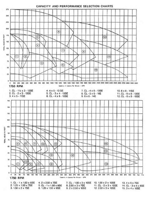 Rango de operacion de las bombas serie 7600 de Gusher