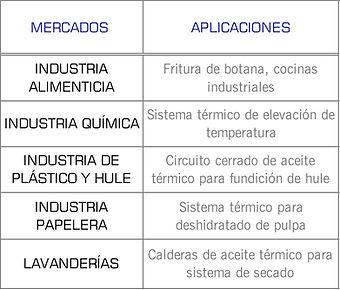 Mercados que cubren las bombas TCD de Pompetravaini: Higienico, Quimico, Plástico, Industrial y Papelerea