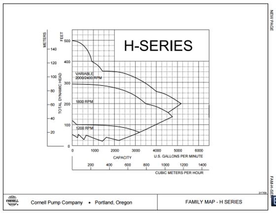 Rango de operacion de las bombas para agua limpia serie H de Cornell