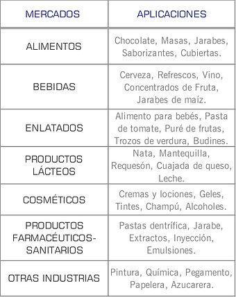 Mercados que cubren las bombas U2 de Waukesha: Higienico, Cosmetico, Lacteo, Enlatadoa, Farmaceutico, alimentos y bebidas