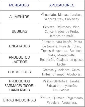 Mercados que cubren las bombas sanitarias de lobulos serie U1 de Waukesha: Higienico, Cosmetico, Lacteo, Enlatadoa, Farmaceutico, alimentos y bebidas
