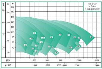 Rango de operacion de las bombas centrifuga horizontal serie GE de WDM