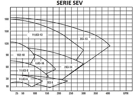 Rango de operacion de las bombas serie 7800 SEV de Gusher