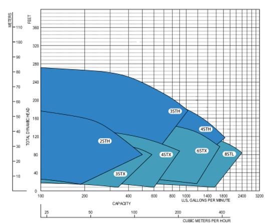 Rango de operacion de las bombas autocebante series STX y STL de Cornell