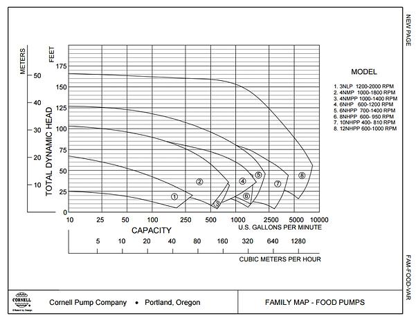 Rango de operacion de las bombas hydro transportadora serie PP de Cornell