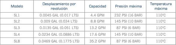 Rango de operacion de las bombas sanitarias de disco excentrico series SLS y SLC de Mouvex
