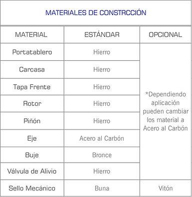 Informacion de los diferentes material de construccion de las bombas de engranes internos serie EI 4195 de Sentinel