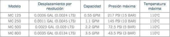 Rango de operacion de las bombas sanitarias de disco excentrico serie Micro C de Mouvex
