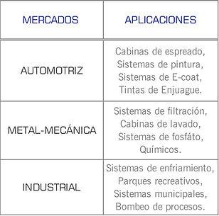 Mercados que cubren las bombas serie 7600 de Gusher: industrial, quimico, papelera, metal mecánico, pintura, Ecoat, espreado, tinas de enjuague