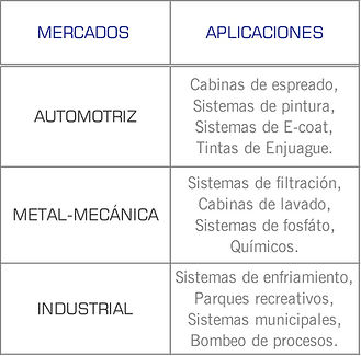 Mercados que cubren las bombas serie 7550 de Gusher: industrial, quimico, papelera, metal mecánico, pintura, Ecoat, espreado, tinas de enjuague