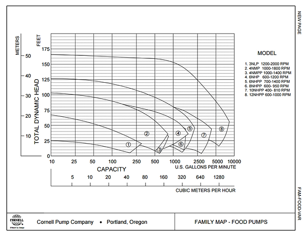 Rango de operacion de las bombas hydro transportadora serie P de Cornell