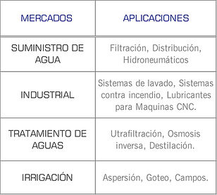 Mercados que cubren las bombas centrifuga vertical inline multietapas serie CR de Grundfos: Industrial, suministro agua, hidroneumatico, sistema de lavado, sistema contra incendios, tratamiento de agua, irrigacion