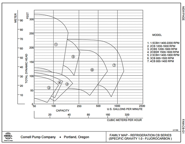 Rango de operacion de las bombas para refrigeracion serie CB de Cornell