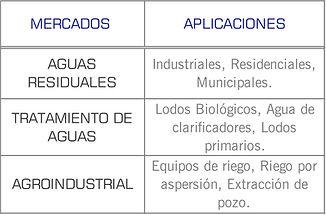 Mercados que cubren las bombas autocebante series STX y STL de Cornell: Industrial, aguas residuales, municipales, tratamiento de aguas, agroindustrial