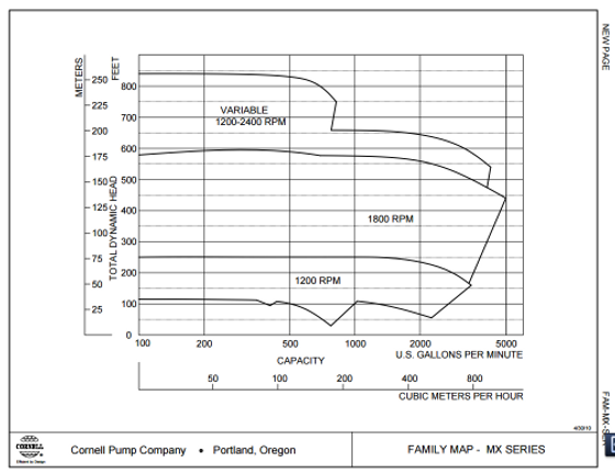 Rango de operacion de las bombas para agua limpia serie MX de Cornell