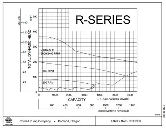 Rango de operacion de las bombas para agua limpia serie RB de Cornell