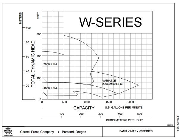 Rango de operacion de las bombas para aceite termico serie W de Cornell