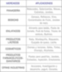 Mercados que cubren las bombas neumaticas de doble diafragma AODD serie Biocor de Almatec: panaderia, bebidas, cervezas, refresco, concentrado de fruta, jaraba, saborizante, puré, alimento para bebés, cremos, champu, gel, tinte, alcohol, pasta de dientes, emulsiones, sanitario, lacteos, cosmeticos, farmaceutico, azucarera, cereal, yogurt
