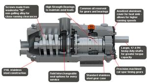 Características de bomba Waukesha doble tornillo TS