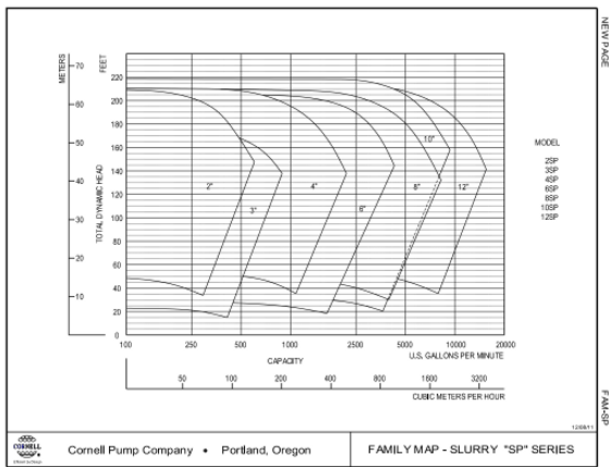 Rango de operacion de las bombas para slurry serie SP de Cornell
