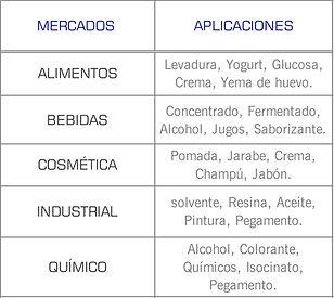 Mercados que cubren las bombas sanitarias de disco excentrico serie C de Mouvex: Higienico, Cosmetico, Lacteo, Enlatado, Farmaceutico, alimentos y bebidas, jabon, jarabe, champu, crema, yema de huevo, concentrado, jugo, saborizante, colorante, isocianato