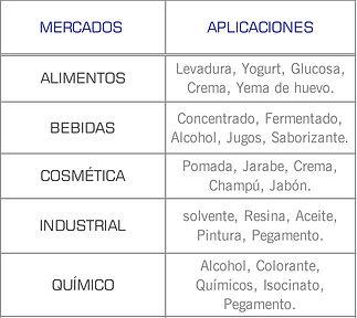 Mercados que cubren las bombas sanitarias de disco excentrico series SLC y SLS de Mouvex: Higienico, Cosmetico, Lacteo, Enlatado, Farmaceutico, alimentos y bebidas, jabon, jarabe, champu, crema, yema de huevo, concentrado, jugo, saborizante, colorante, isocianato