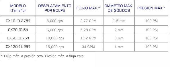 Rango de operacion de las bombas  neumaticas de doble diafragma AODD serie CX de Almatec