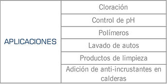 Mercados que cubren las bombas dosificadoras series: A, A PLUS, C, C PLUS, E, E PLUS, MP de Pulsatron: Agroindustrial, industrial, tratamiento de aguas, quimico, automotriz, dosificacion, polimeros, cloración,  sosa caustica, hipoclorito de sodio, acido