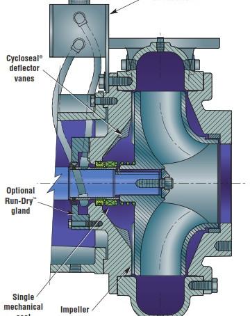 Sistema Cycloseal (Cornell)