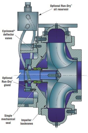 Sello mecánico Cycloseal de Cornell