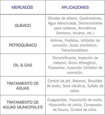 Mercados que cubren las bombas dosificadoras de diafragma serie Pulsa (Pulsapro) de Pulsafeeder: industrial, tratamiento de aguas, quimico, automotriz, dosificacion, polimeros, cloración,  sosa caustica, hipoclorito de sodio, acido, oil,gas, aguas municipales, petroquimico, quimico, glicoles, agua deionizada, fosfatos, metanol, sosa caustica, sulfato de cobre, coagulante, floruro, cloro