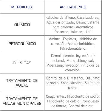 Mercados que cubren las bombas dosificadoras serie: Omni (Blackline) de Pulsatron: Agroindustrial, industrial, tratamiento de aguas, quimico, automotriz, dosificacion, polimeros, cloración, agua deionizada, petroquimico, oil & gas, aguas municipales, sosa caustica, hipoclorito de sodio