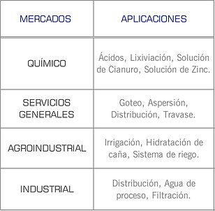 Mercados que cubren las bombas centrifuga horizontal de Sentinel: industrial, quimico, papelera, petroquimico, irrigacion, torres de enfriamiento, agua de proceso, solucion cianuro, solucion zinc, acidos
