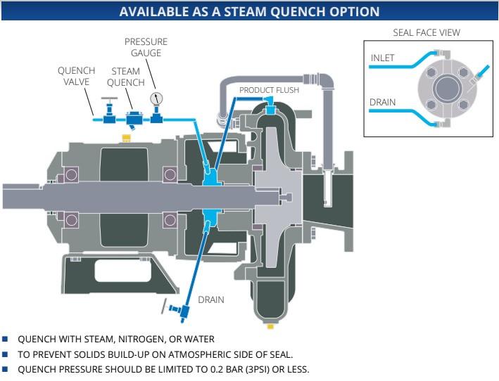 Sello mecánico cartucho aceite térmico Cornell Pump