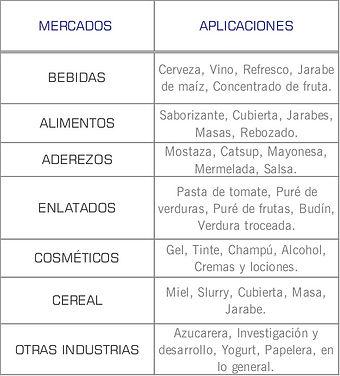 Mercados que cubren las bombas  neumaticas de doble diafragma AODD Sanitarias (0070) de Wilden: Higienico, Cosmetico, Lacteo, Enlatadoa, Farmaceutico, alimentos y bebidas
