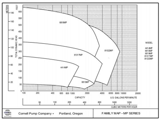 Rango de operacion de las bombas para estiercol y liquidos abrasivos serie MP de Cornell