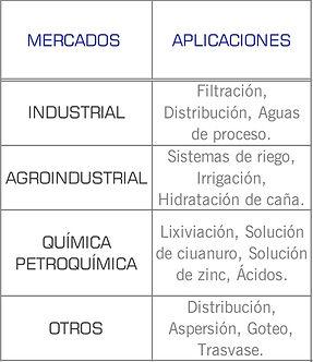 Mercados que cubren las bombas ANSI de DPumps (Durco): industrial, quimico, papelera, petroquimico, irrigacion, torres de enfriamiento, agua de proceso, solucion cianuro, solucion zinc, acidos
