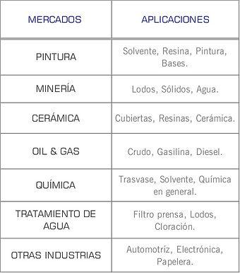 Mercados que cubren las bombas neumaticas de doble diafragma AODD serie Avanzada de Wilden: pintura, mineria, ceramica, quimico, tratamiento de agua, automotriz, papelera