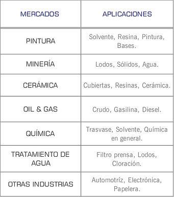 Mercados que cubren las bombas neumaticas de doble diafragma AODD serie Original de Wilden: pintura, mineria, ceramica, quimico, tratamiento de agua, automotriz, papelera