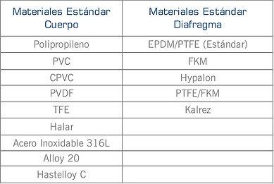 Informacion de los diferentes material de construccion del cuerpo y diafragma de las series: M, G y Alto flujo de valvulas de contra presión de Griffco