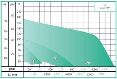Rango de operacion de las bombas centrifuga sumergible serie NE de WDM