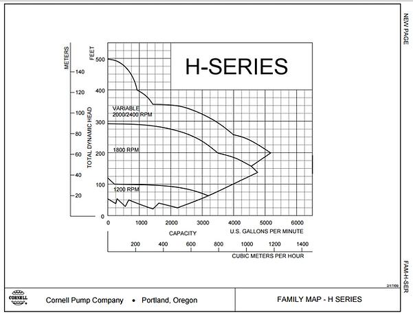 Rango de operacion de las bombas para aceite termico serie H de Cornell