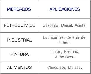 Mercados que cubren las bombas de engranes externos helicoidales serie 3600 de Roper: chocolate, petroquimico, automotriz, melaza, tinta, resina, lubricante, aceite, diesel, combustible, pipas, industrial, adhesivo