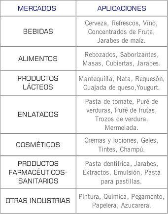 Mercados que cubren las bombas sanitarias de lobulos serie U1 de Waukesha: Higienico, Cosmetico, Lacteo, Enlatadoa, Farmaceutico, alimentos y bebidas, pasta tomate, puré, mermelada, mantequilla, saborizante, cerveza, refresco, concentrado de fruta, jarabe, papelera, saborizante