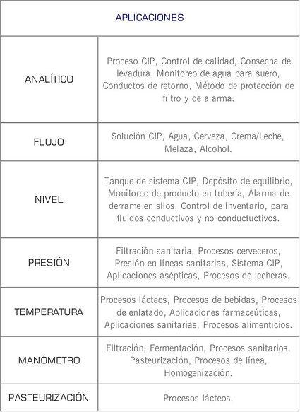 Mercados que cubren la instrumentacion sanitaria de Anderson: Higienico, Cosmetico, Lacteo, Enlatadoa, Farmaceutico, alimentos y bebidas, CIP, cerveza, lacteos, fermentacion, pasteurizacion, levadura