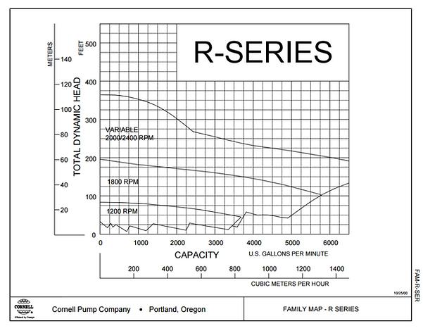 Rango de operacion de las bombas para aceite termico serie RB de Cornell